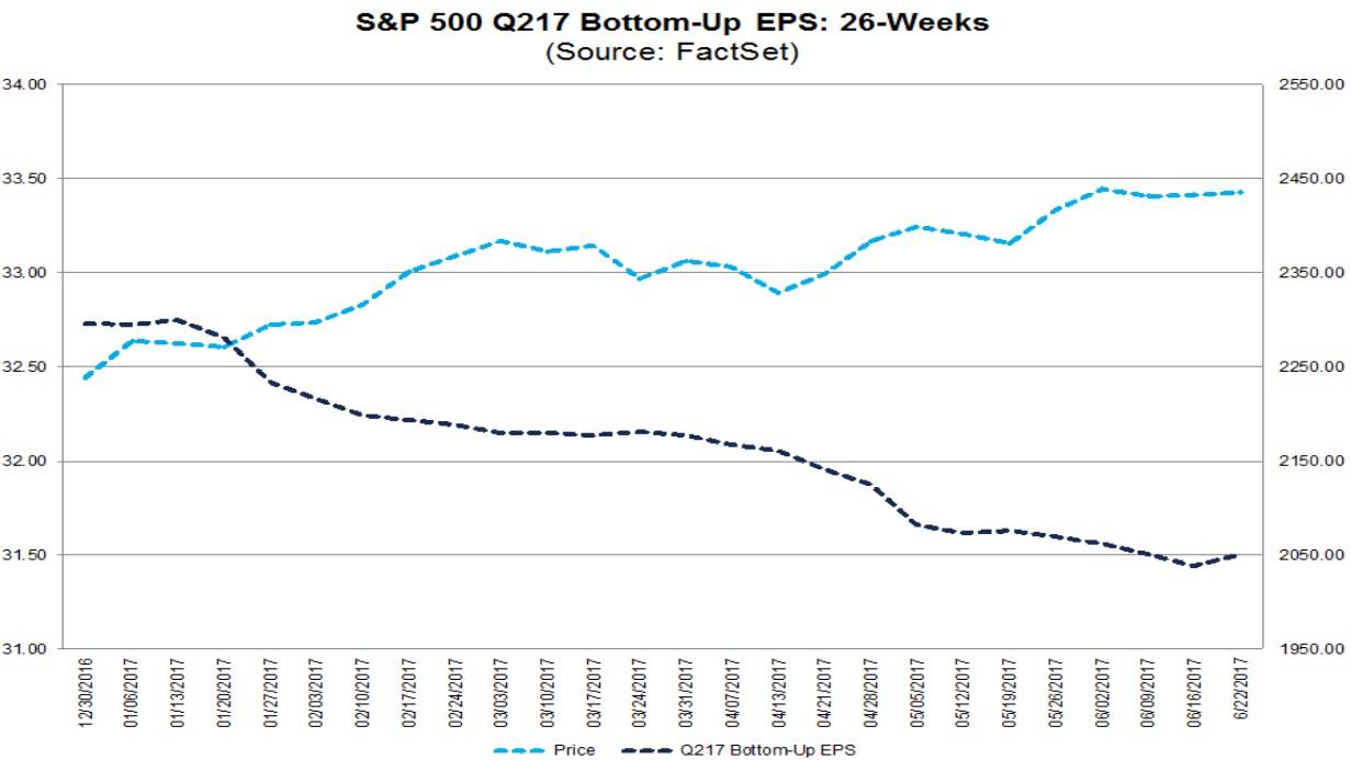 Bottom up earnings estimates