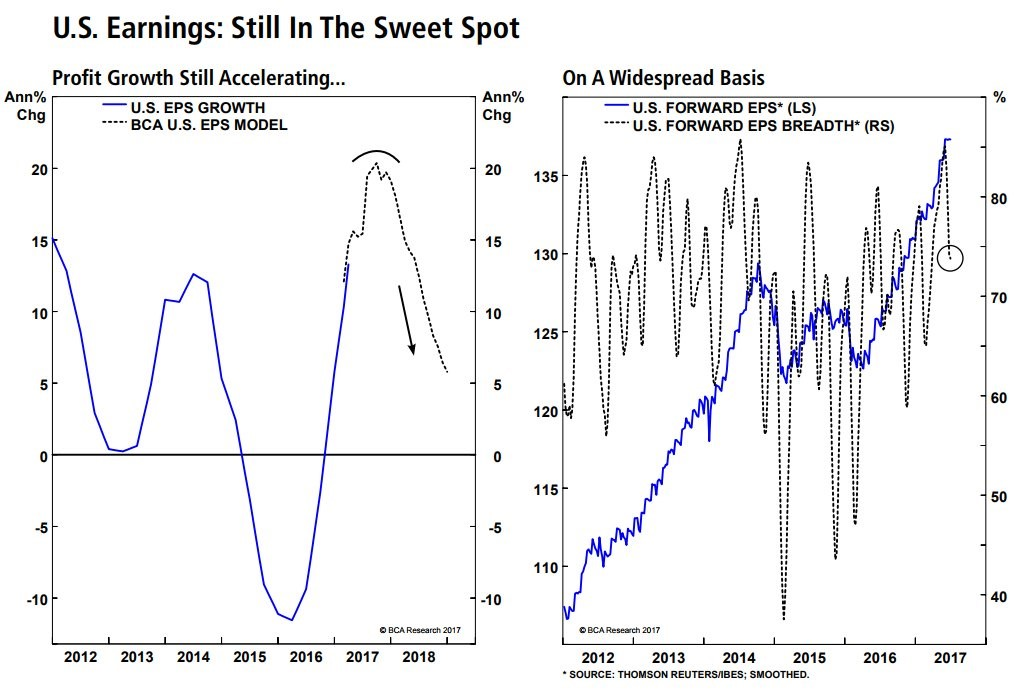 Sweet spot trading system