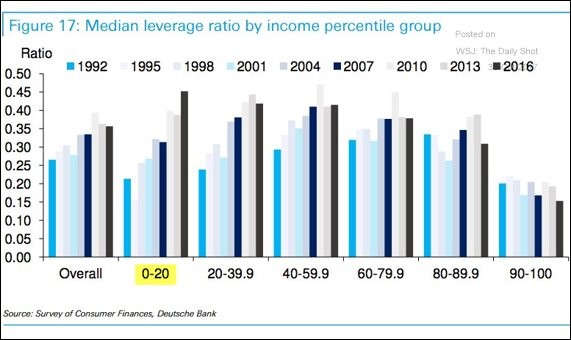 Lower Income Group 90