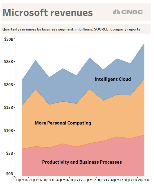 productivity and business processes intelligent cloud and personal computing as segmented categories Revenue in productivity and business processes was $9 billion and revenue in intelligent cloud was $79 the revenue in personal computing was $99.