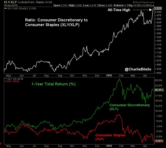 Consumer Staples Hit A 52-Week Low - Theo Trade