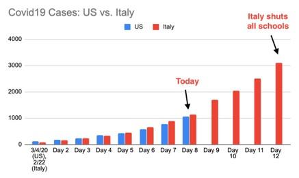 Covid19cases - Unprecedented Pessimism: Recession Being Priced In - Economics