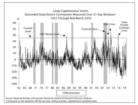 Largecapcorrelation - Unprecedented Pessimism: Recession Being Priced In - Economics