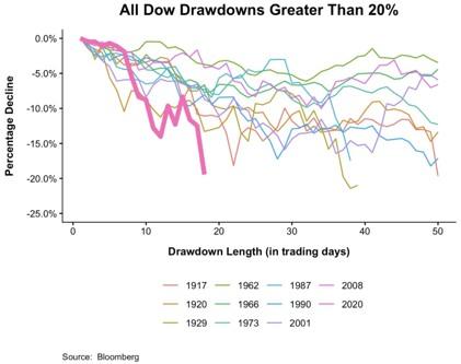 Quickestbear - Unprecedented Pessimism: Recession Being Priced In - Economics